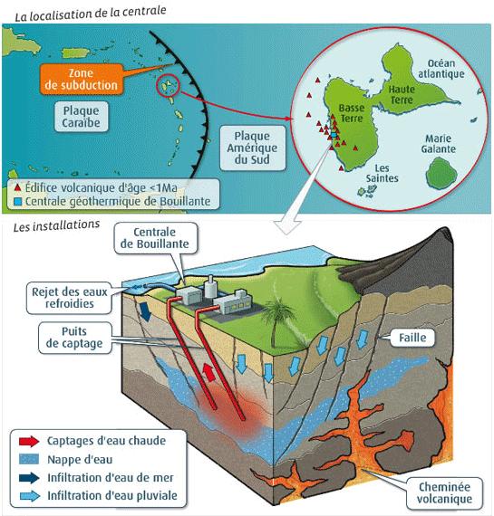 Principe de fonctionnement de la géothermie